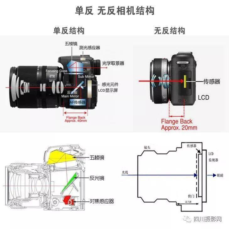 介紹單反無反相機不同之處